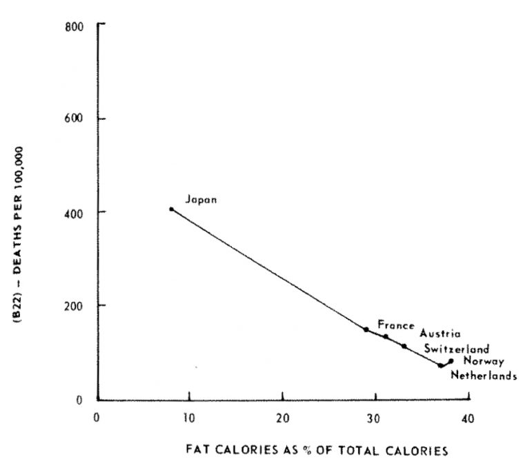 A graph showing mortality from vascular lesions affecting the central nervous system (B-22) and fat calories as percent of total calories in males 55-59 from 6 countries.
