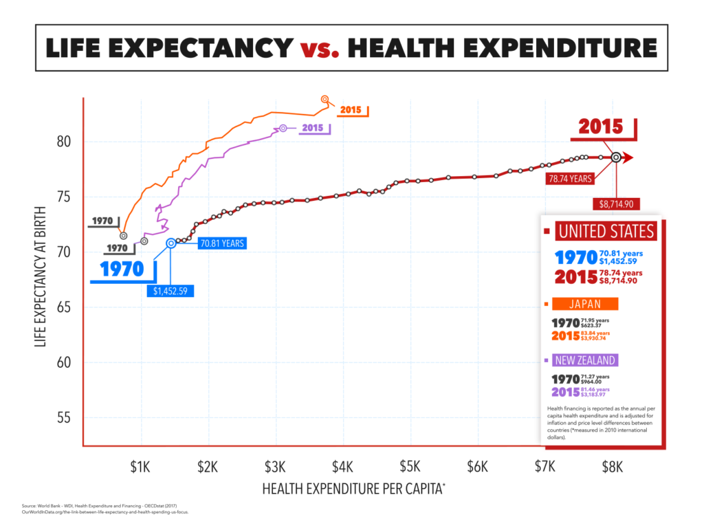 A graph showing health expenditure per capita and changes in life expectancy for Japan, New Zealand and the U.S.