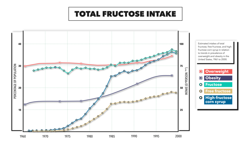 Fructose Consumption Graph