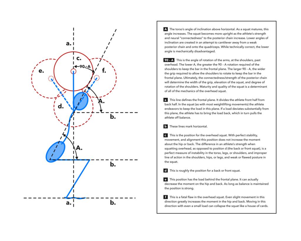 OHS diagram
