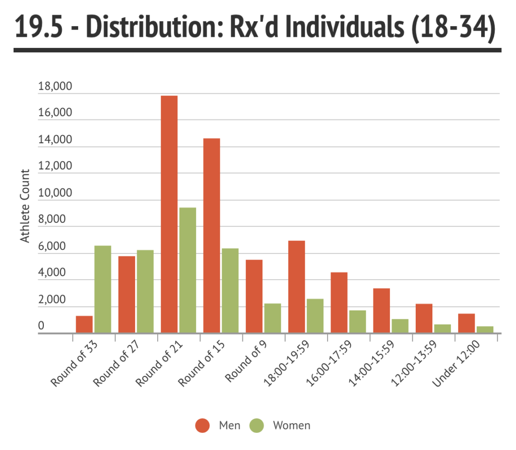 19.5 Distribution