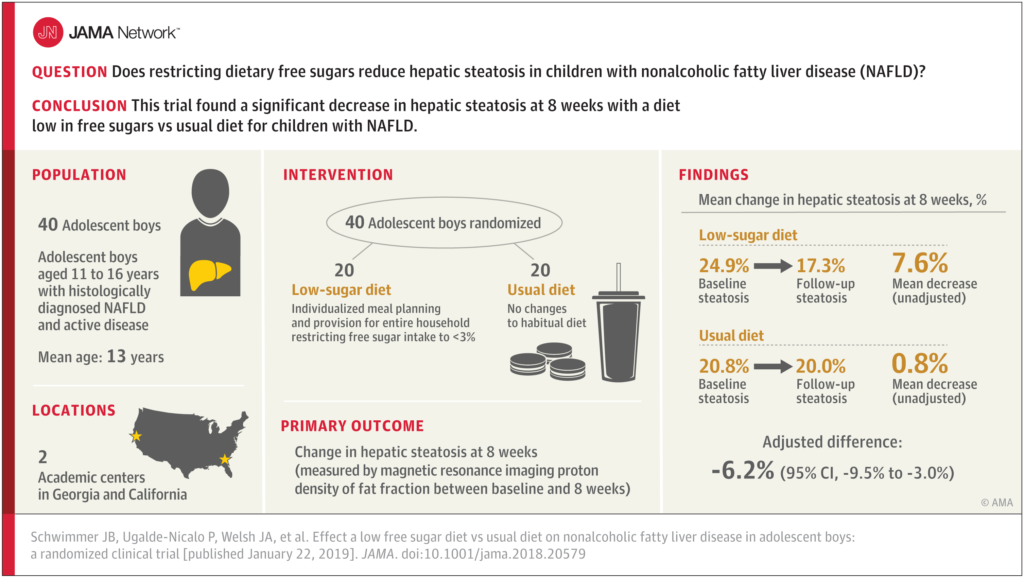 Low Free Sugar NAFLD