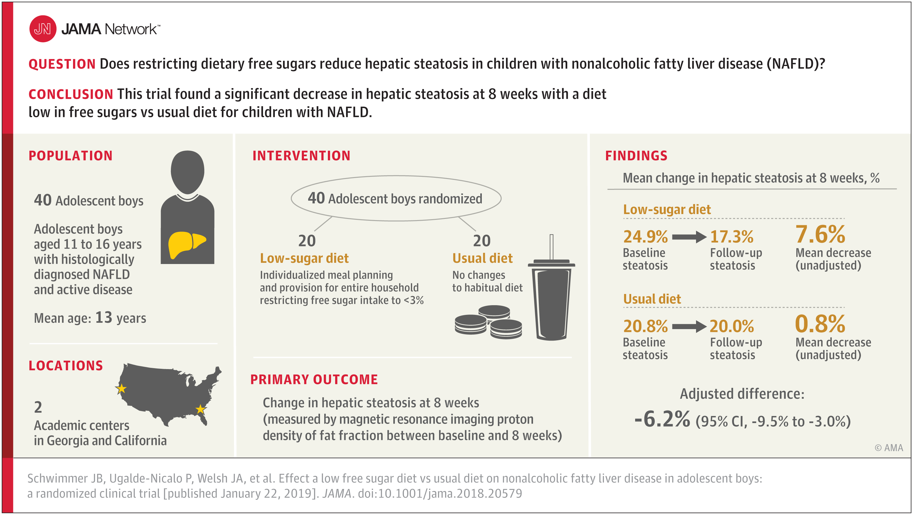 High Fructose Diet In Adolescence May >> Crossfit Effect Of A Low Free Sugar Diet Vs Usual Diet On