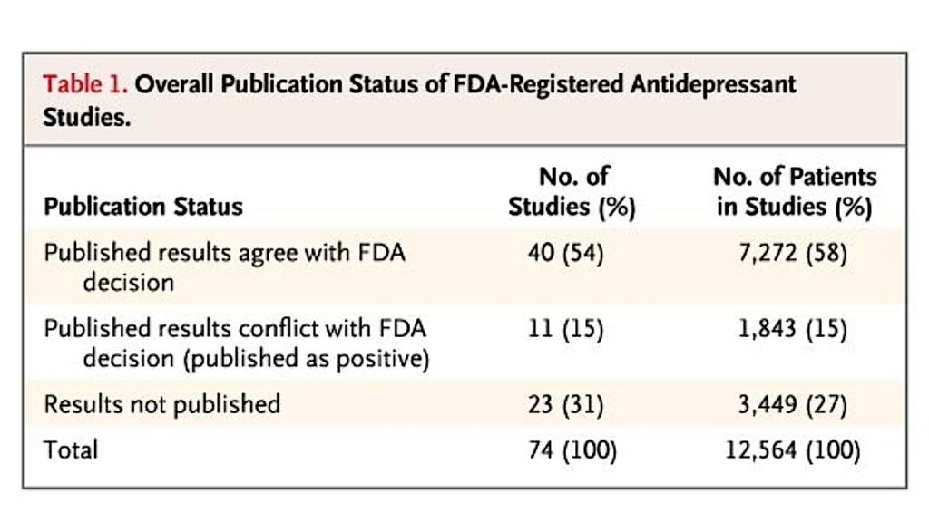 FDA Compliance
