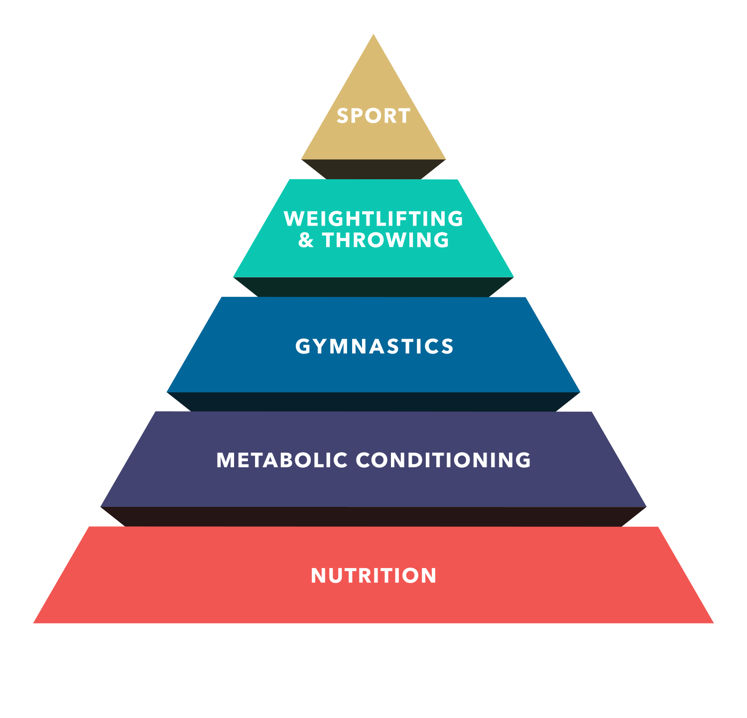 CrossFit | Theoretical Hierarchy Of Development