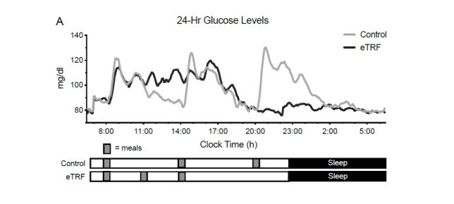 Glucose levels