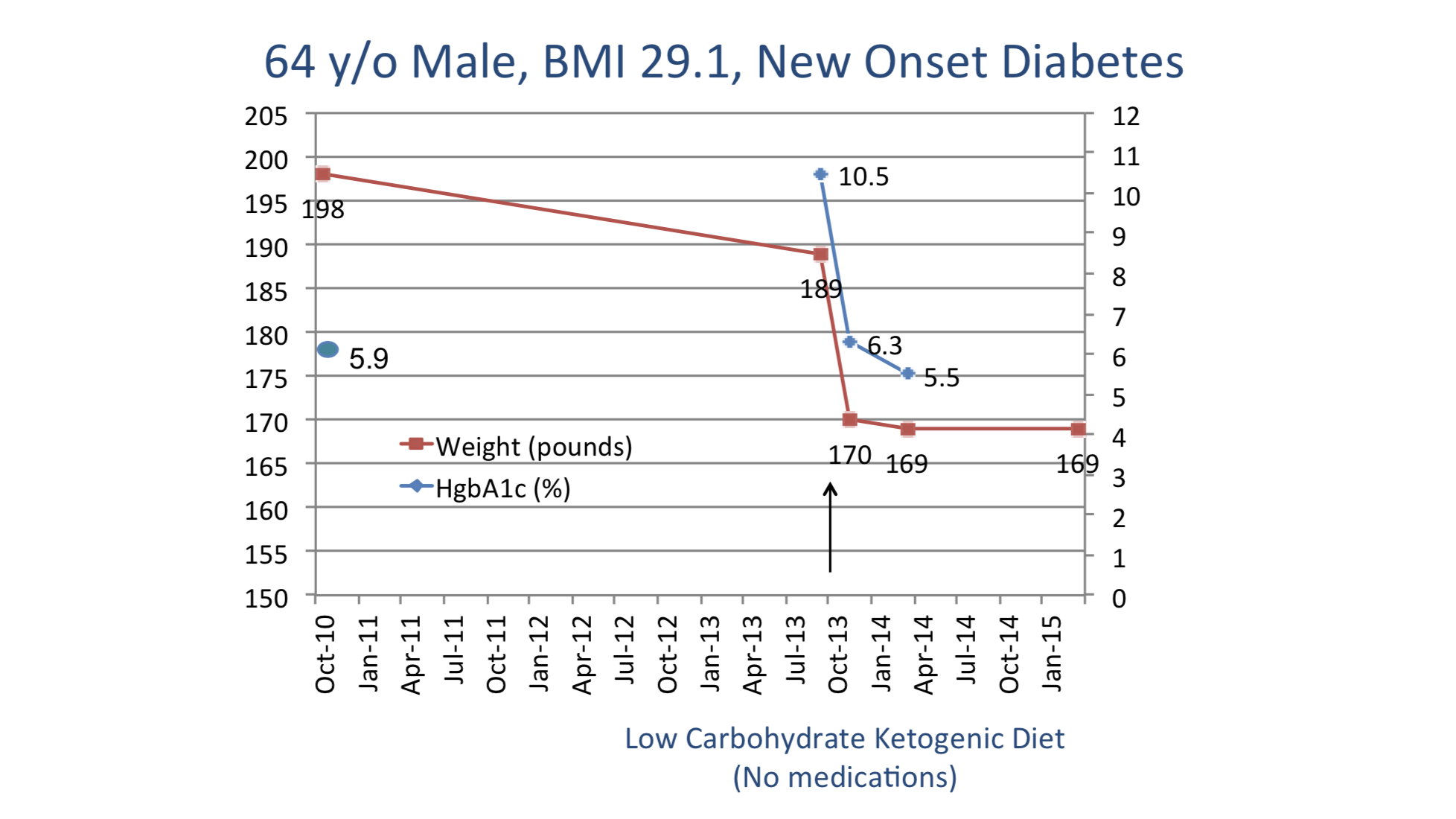 CrossFit   Implementing a Low Carbohydrate, Ketogenic Diet to ...