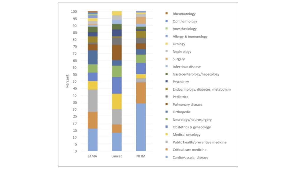 Meta Research Figure 2