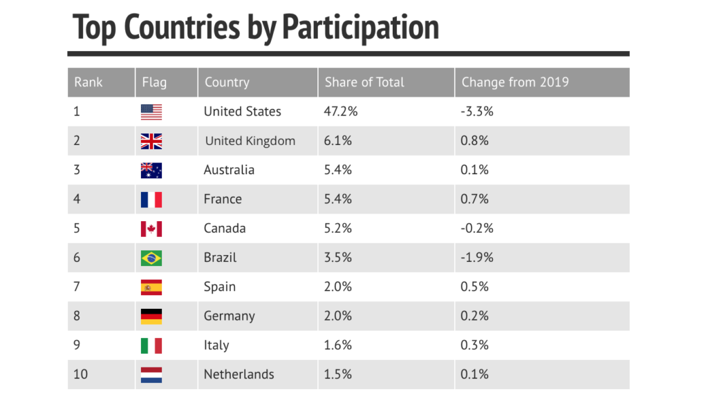 Participation by country