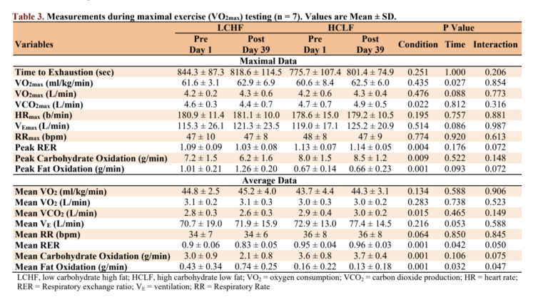 low carb diet lowers fat oxidation