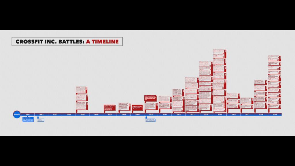 2019 Battles timeline thumbnail
