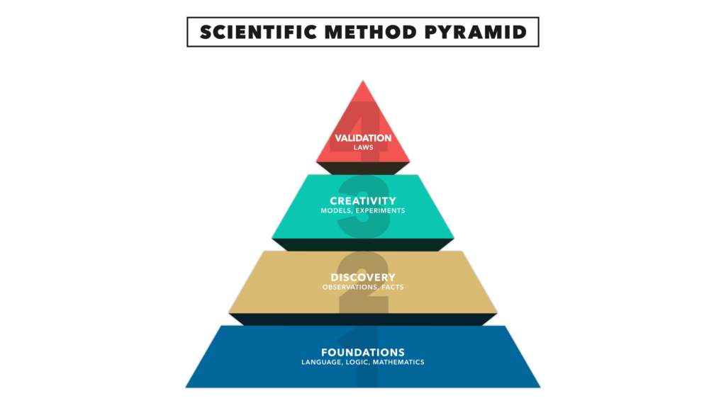 Scientific Method Pyramid