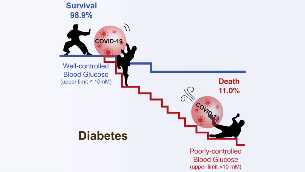Diabetes and COVID