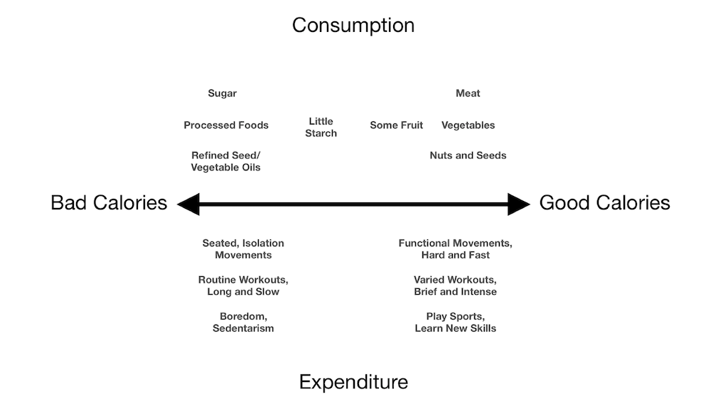 Consumption and Expenditure