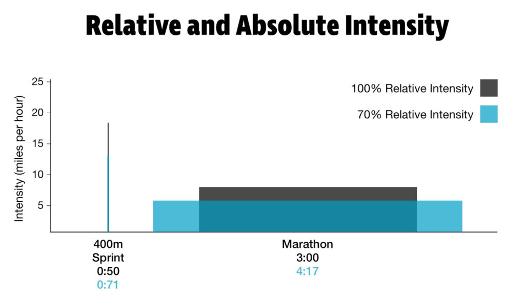 Relative vs. Absolute Intensity
